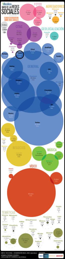 Mapa de uso redes sociales